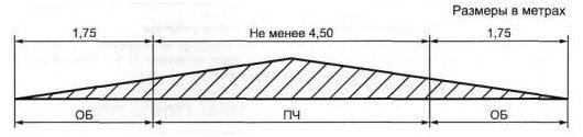 СНиП 2070189  Сеть улиц и дорог